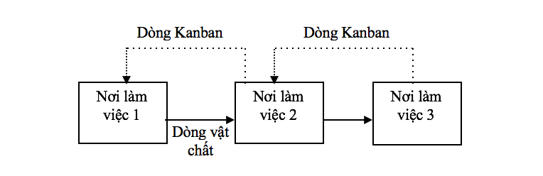 JIT - Hệ thống quản lý sản xuất tinh gọn 03